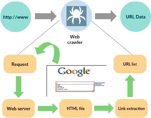 web crawler o rastreador web, es un bot que va por internet inspeccionando sitios web para ser clasificados e indexados