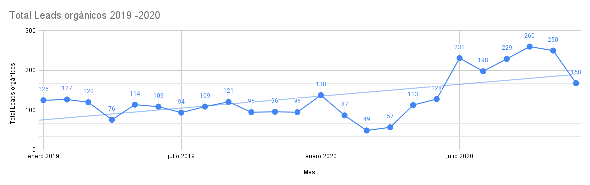 Total Leads orgánicos 2019 -2020