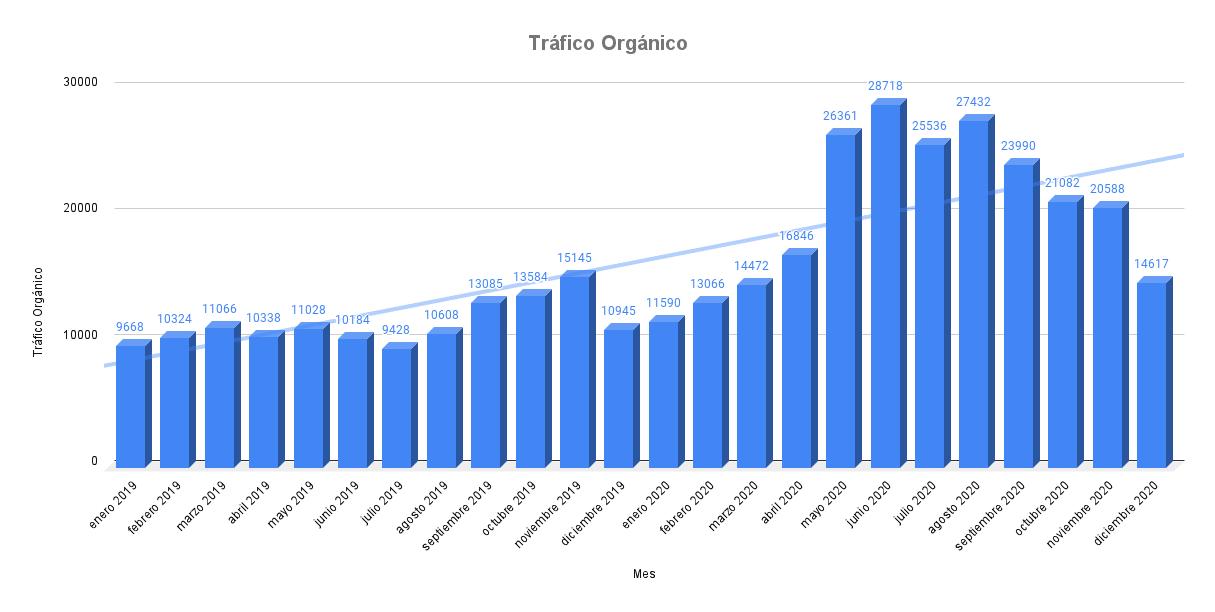 Tráfico Orgánico ON 2019 vs 2020