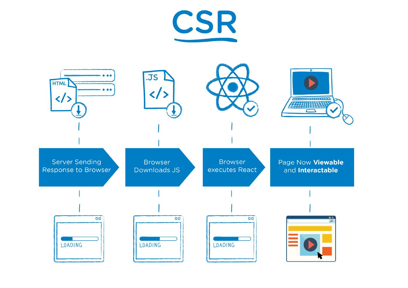 client-side-rendering o renderizado del lado del cliente