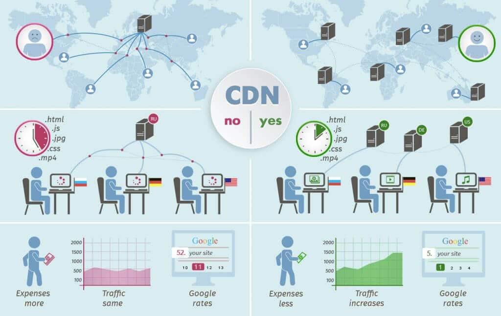 relacion entre un cdn y el mejoramiento del lcp