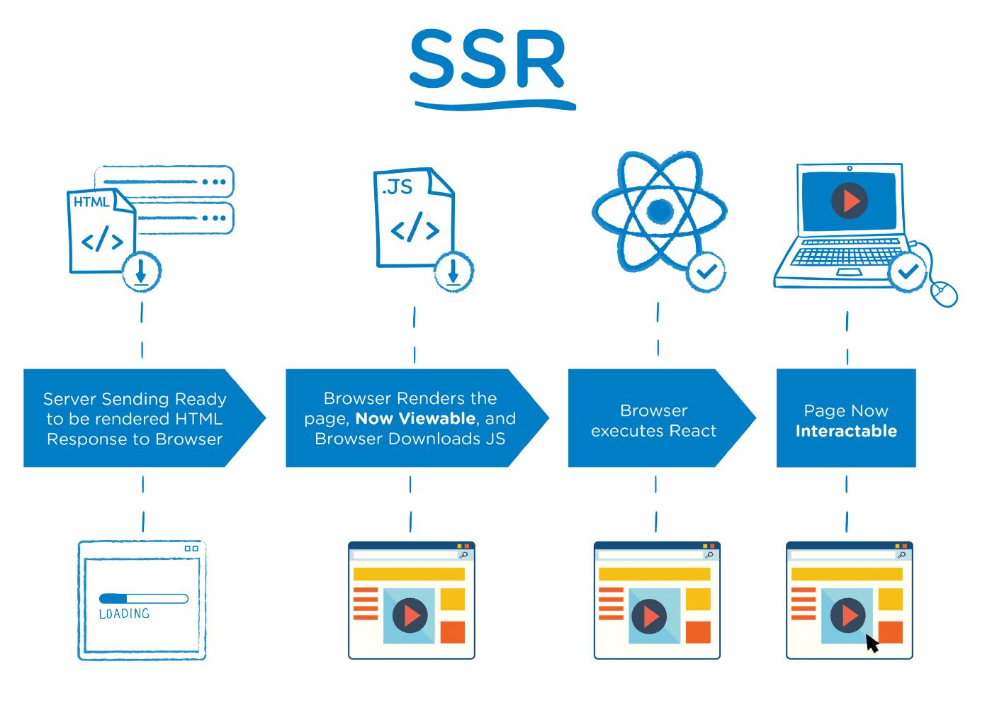 server-side-rendering o renderizado del lado del servidor