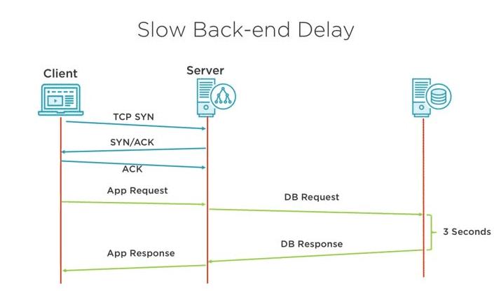 tiempo de respuesta lento del servidor que afecta el lcp