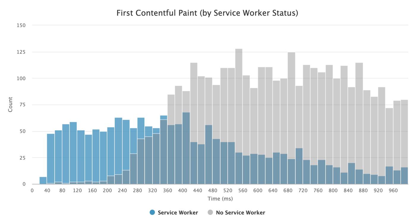 uso de service worker para mejorar el lcp